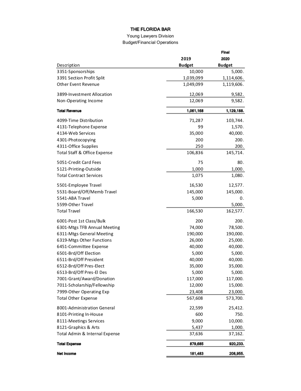 YLD FINAL Budget 19-20 for Programs Division Document PNG Image